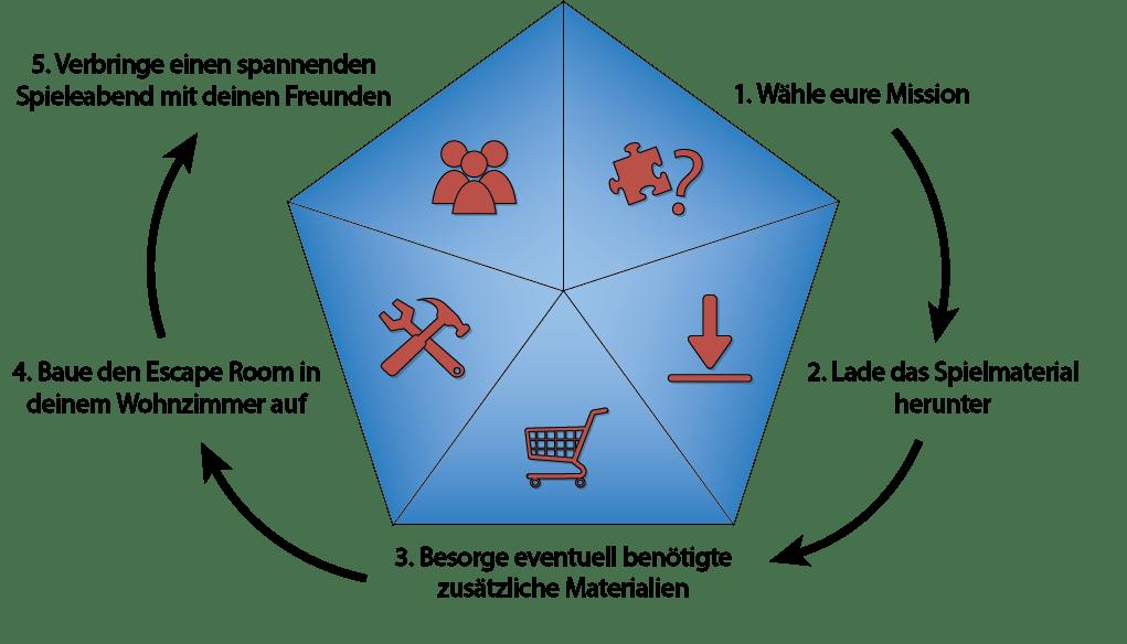 Graphische Darstellung des 5-Punkte-Konzepts der Escape Room-Spiele, bestehend aus der Wahl der Mission, dem Herunterladen des Spielmaterials, dem Besorgen von eventuell zusätzlich benötigten Materialien, dem Aufbauen des Escape Rooms im Wohnzimmer und dem Spielen.